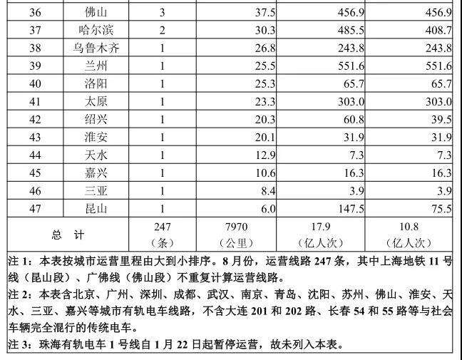 盛煌娱乐:交通运输部:8月全国轨道交通完成客运量17.9亿人次(图2)