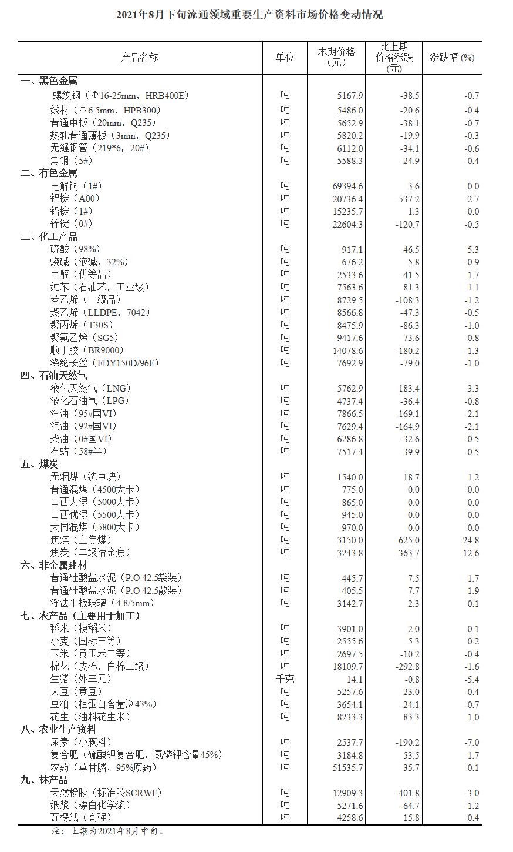 盛煌官方:国家统计局:8月下旬重要生产资料价格20种涨24种降焦煤涨24.8%生猪降5.4%(图1)