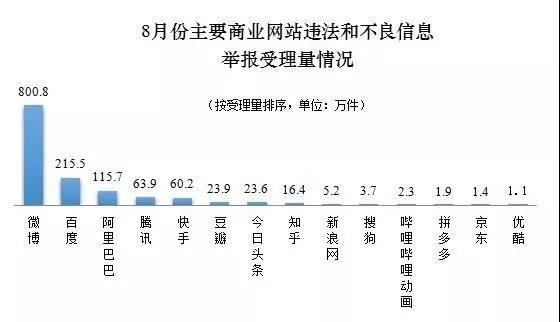盛煌注册:中央网信办:8月全国受理网络违法和不良信息举报1947.3万件环比增长15.5%(图2)