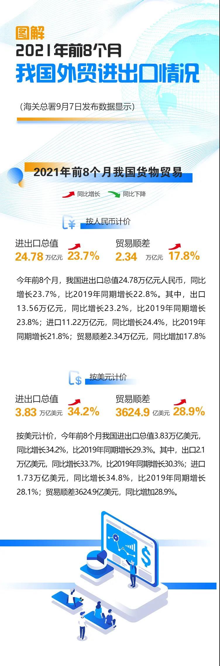 盛煌官方:海关总署:我国外贸进出口连续15个月正增长(图1)