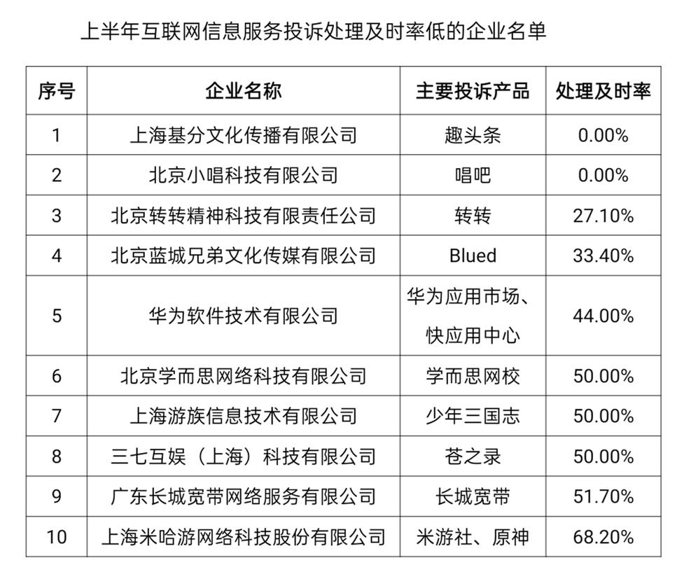 盛煌注册:工信部:二季度互联网用户投诉环比上升51.6%趣头条、唱吧投诉处理及时率为0(图1)