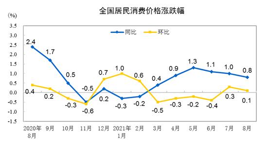 盛煌测速:国家统计局:8月份CPI总体平稳PPI同比涨幅扩大至9.5%(图1)