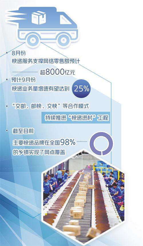 盛煌:快递业持续保持中高速增长(图1)