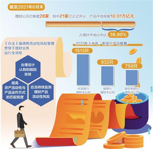 盛煌平台:强化理财公司流动性风险管理(图1)