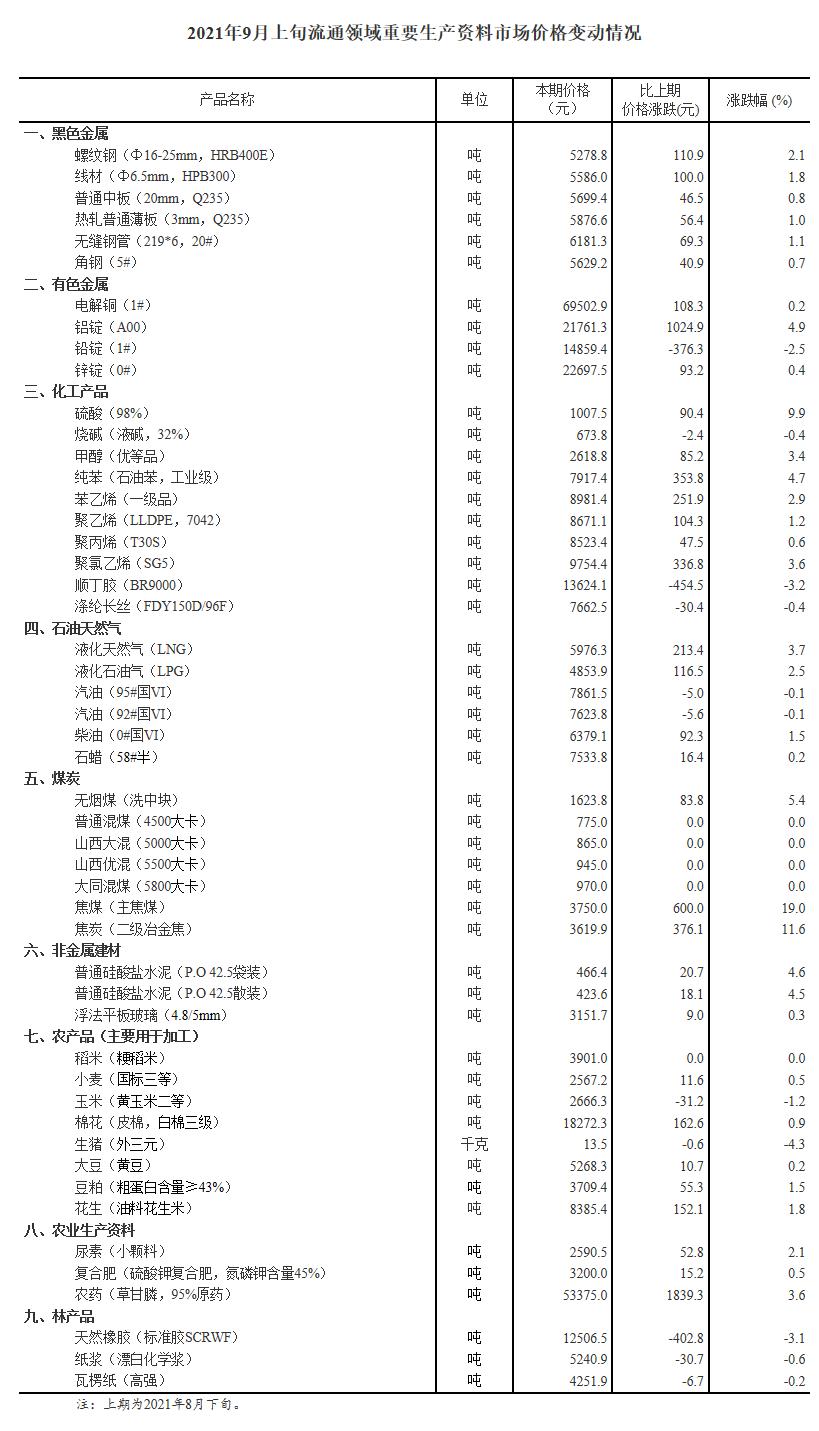 盛煌:国家统计局:9月上旬重要生产资料价格34种涨11种降焦煤涨19%生猪降4.3%(图1)