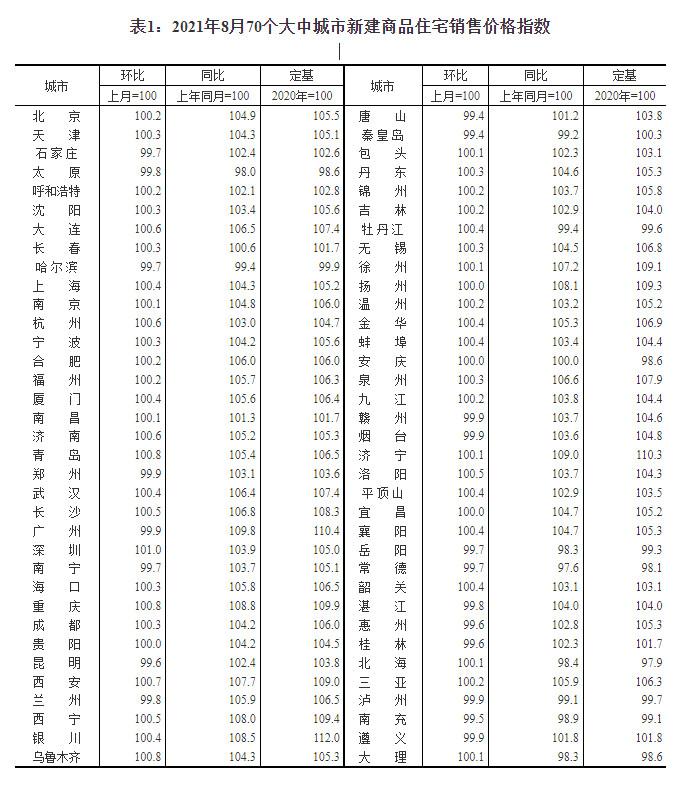 盛煌娱乐:国家统计局:8月份商品住宅销售价格涨幅继续回落(图1)