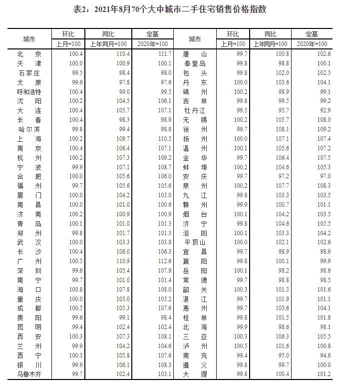 盛煌娱乐:国家统计局:8月份商品住宅销售价格涨幅继续回落(图2)