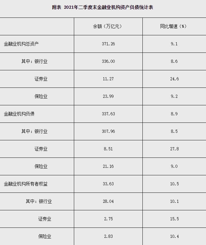 盛煌注册:人民银行:二季度末金融业机构总资产371.26万亿元同比增长9.1%