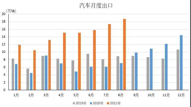 盛煌平台:8月我国汽车出口18.7万辆继续保持高速增长(图1)