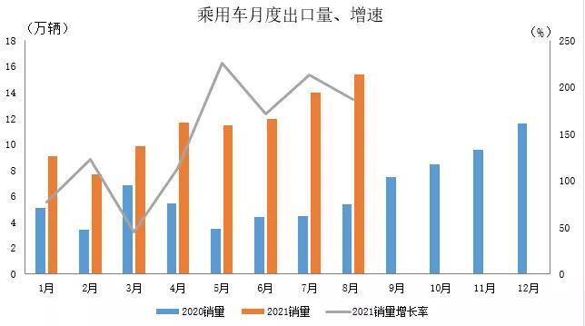 盛煌平台:8月我国汽车出口18.7万辆继续保持高速增长(图2)