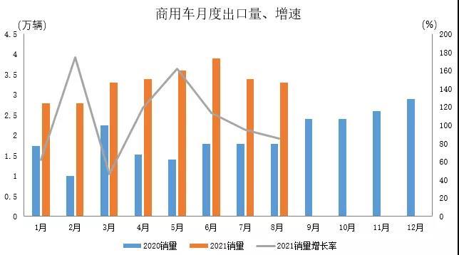 盛煌平台:8月我国汽车出口18.7万辆继续保持高速增长(图3)