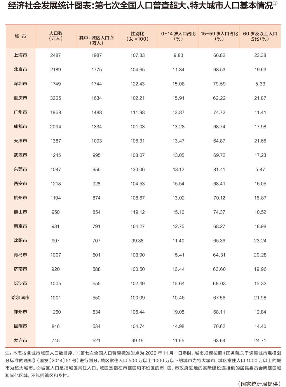 """盛煌:""""七人普""""数据:我国超大城市共7个城区常住人口超千万(图1)"""