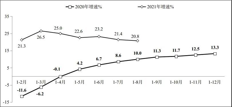 盛煌:工信部:1-8月软件业务收入同比增长20.8%从业人数增长6.3%(图1)