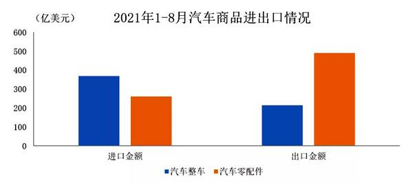 盛煌平台:1至8月我国汽车商品进出口总额达1328.9亿美元(图1)