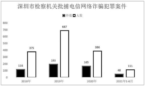 盛煌:电信网络诈骗犯罪呈高发态势