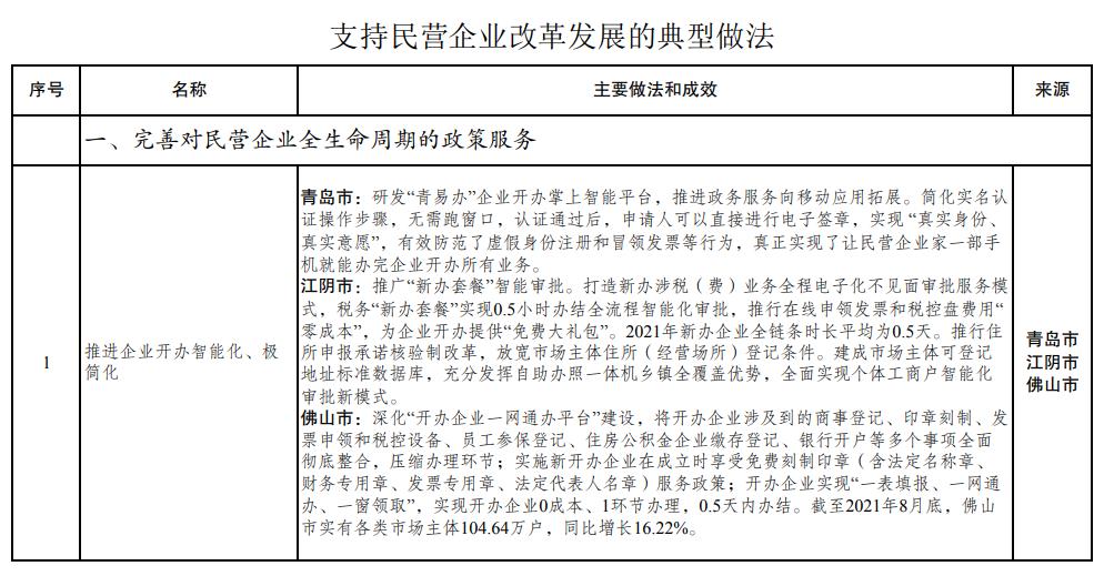 盛煌官方:支持民企改革发展国家发改委发文推广72种典型做法