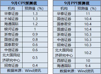 盛煌官方:9月CPI、PPI数据将出炉机构:CPI或低位运行PPI持续走高(图1)
