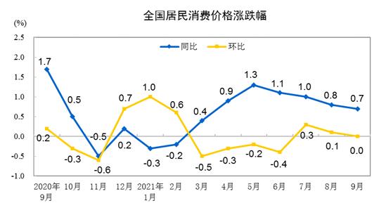 盛煌测速:国家统计局:9月CPI同比上涨0.7%涨幅略有回落(图1)