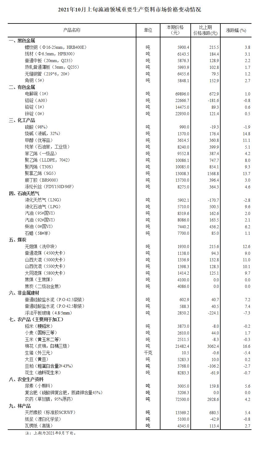 盛煌测速:国家统计局:10月上旬重要生产资料37种涨10种降棉花涨16.6%(图1)