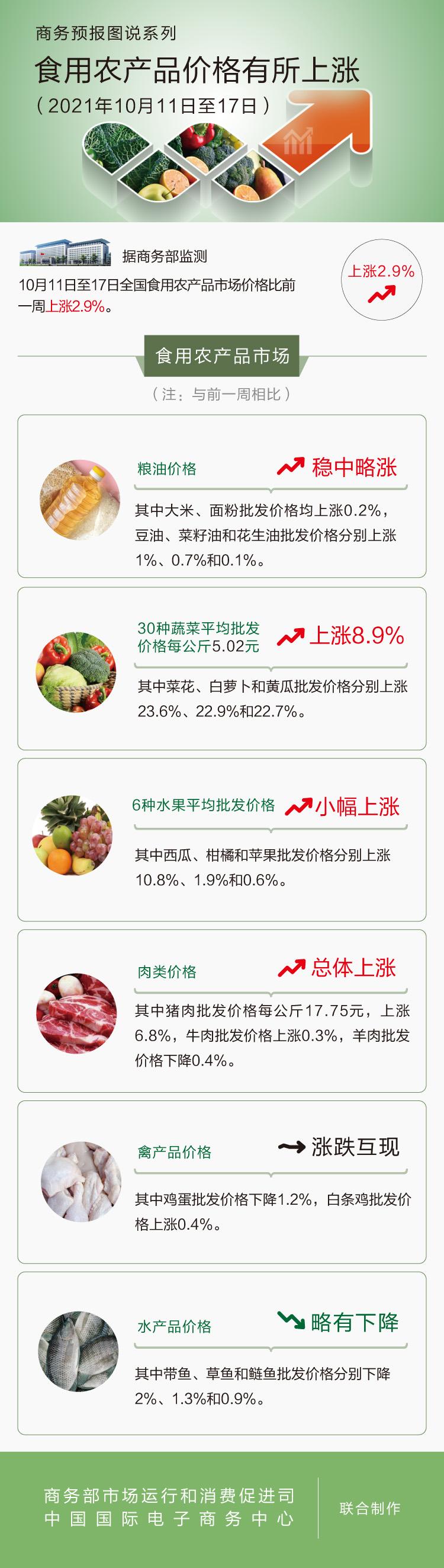 盛煌平台:商务部:上周食用农产品价格有所上涨猪肉价格止跌回升